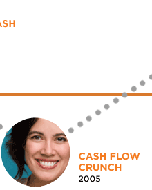 Cash Flow Crunch